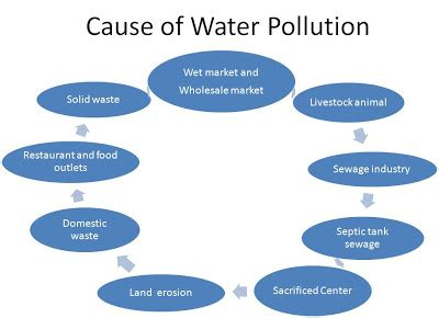 Essay writing on land pollution
